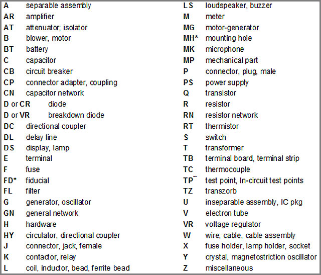 Etiquetas de componentes PCBA estándar
